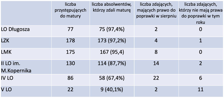 wyniki zdawalności egzaminu maturalnego wewłocławskich szkołach wroku 2021